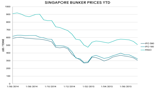 Singapore Bunker Prices YTD