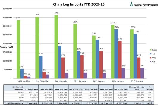 Log volume export decline