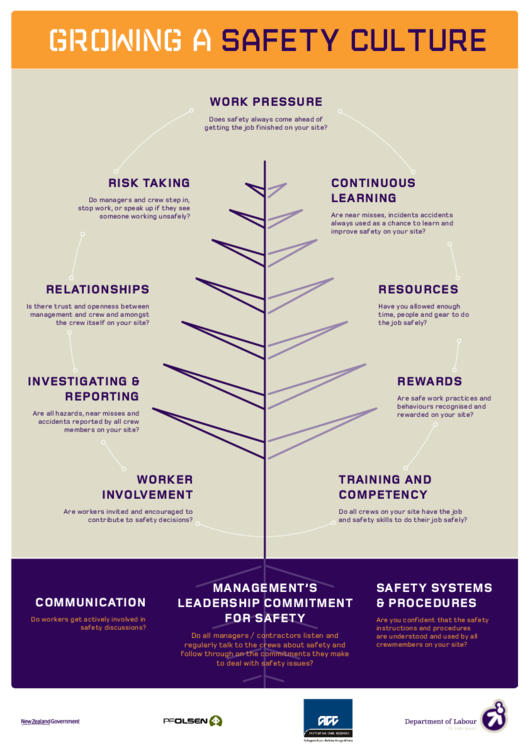 Safety Culture Tree