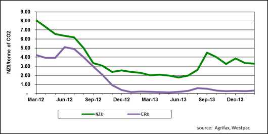 CO2 Price Trend