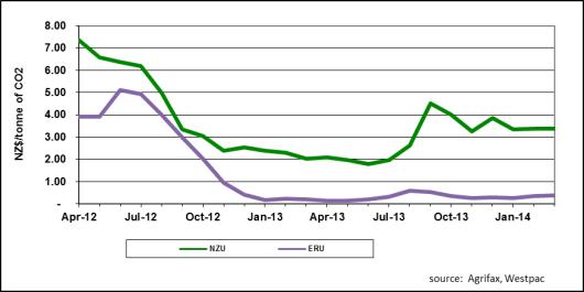 Carbon Price Trend