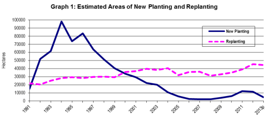 Replanting trend