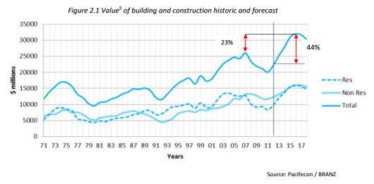 Building and Construction Forecast