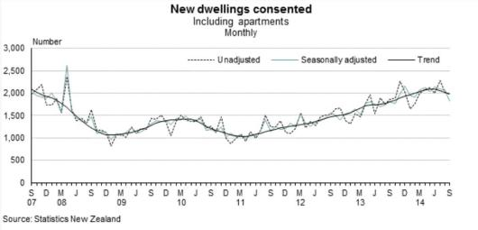 Dwelling consents