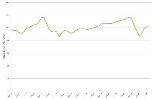 PF Olsen Log Price Index