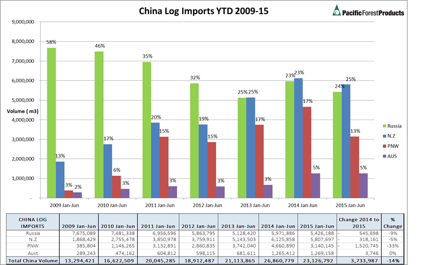 China log import statistcs