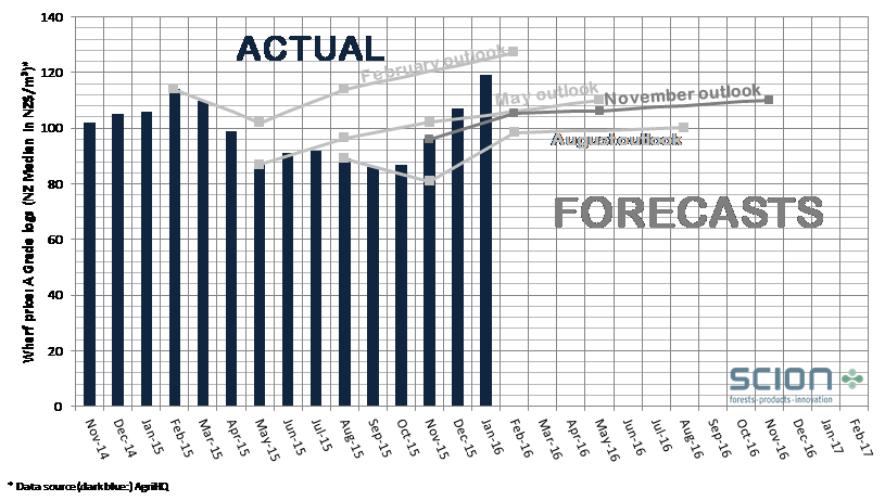Forecasts of log prices over the past 12 months based on industry participants' personal views.