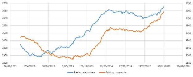 Internet activity levels for real estate agents and furniture removal companies in the USA over time.