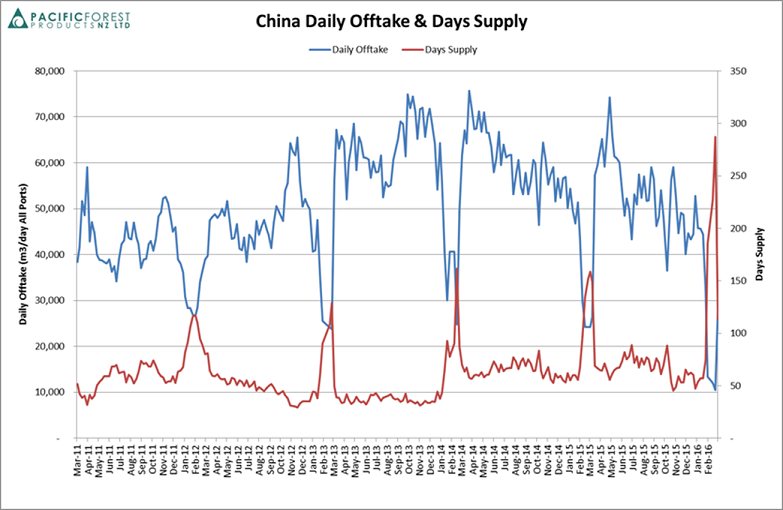 China daily offtake and days supply
