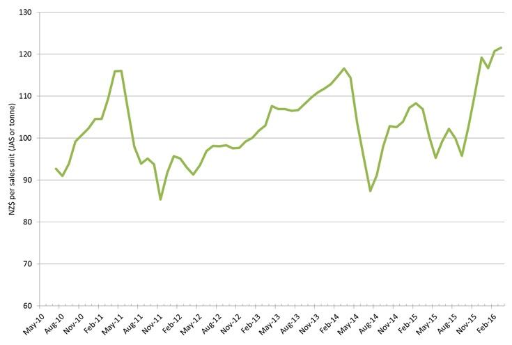Log Price Index