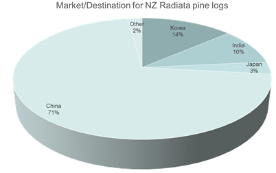 Market/Destination for NZ Radiata pine logs