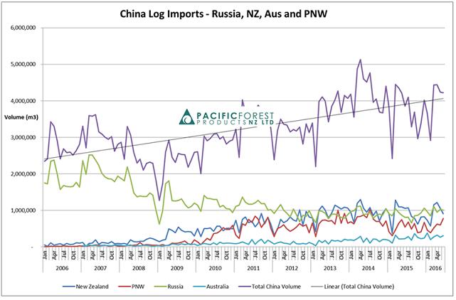 China log imports