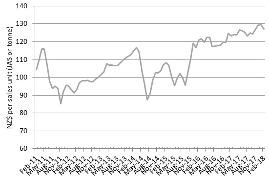 Average log prices remain well above 3yr average with firm
