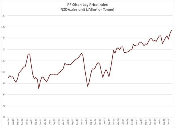 PF Olsen log price Index