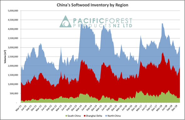 China's Softwood Inventory by Region